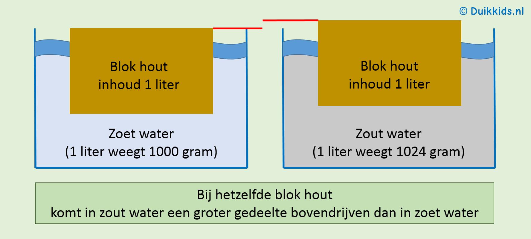 gewicht van 1 liter water