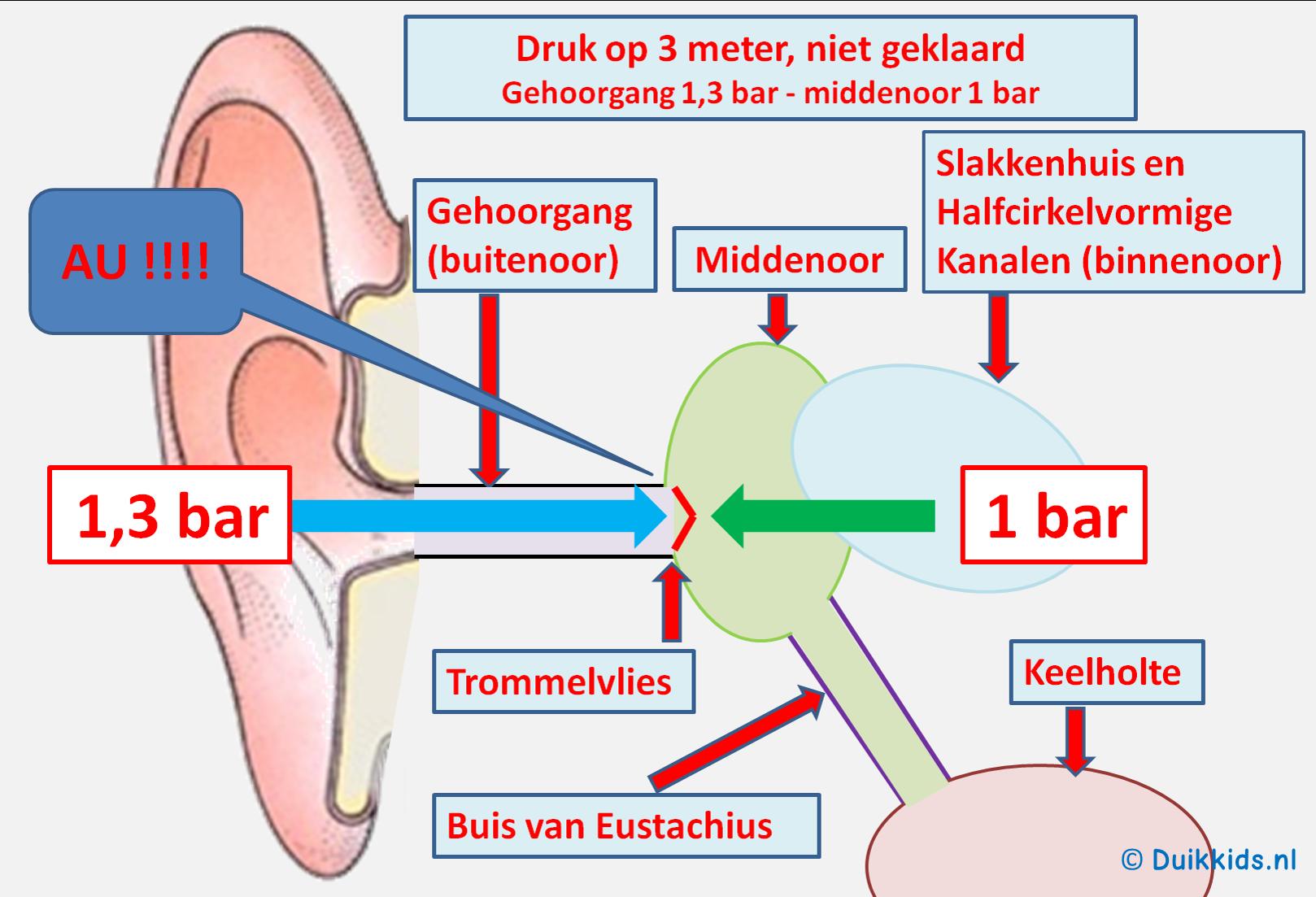 water vast in oor